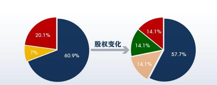 股权变更.jpg